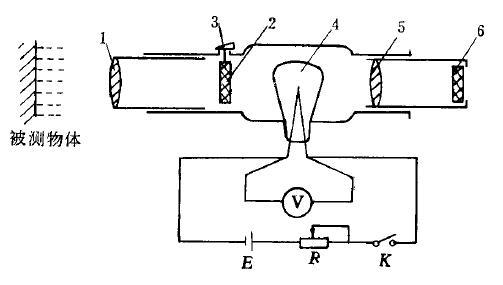 光学高温计是根据光度灯灯丝亮度与温度之间有对应关系的原理制成的。它用特制光度灯的灯丝发出的亮度与受热物体的亮度相比较的方法测得受热物体温度。图1是光学高温计的构造示意图,当合上按扭开关K时,光度灯4的灯丝由电池供电。灯丝的亮度取决于流过灯丝的电流大小,调节滑线电阻R可改变流过灯丝的电流,也就调节了灯丝的亮度。毫伏计V用来测量灯丝两端的电压。由于该电压随着流过灯丝的电流的变化而变化,而电流又决定灯丝的亮度,所以V的指示值间接地反映了灯丝的亮度。目镜5移动到可以清晰地看到光度灯灯丝的影像。物镜1移动到可以清晰