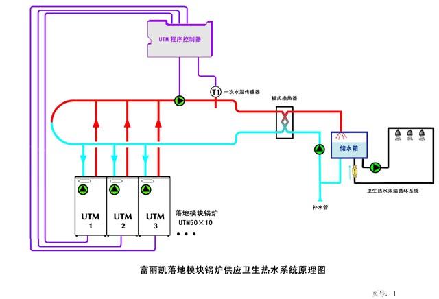 2,卫生热水储水箱:二套5000升的储热式水箱.